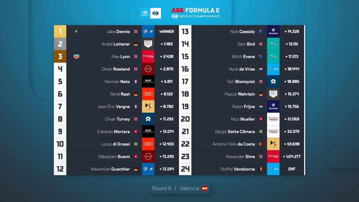 Clasificación del Mundial de Fórmula E tras las dos citas en Valencia | Fotografía: ABB Fórmula E