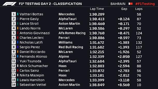 Resultados tras la segunda jornada. Fuente: F1