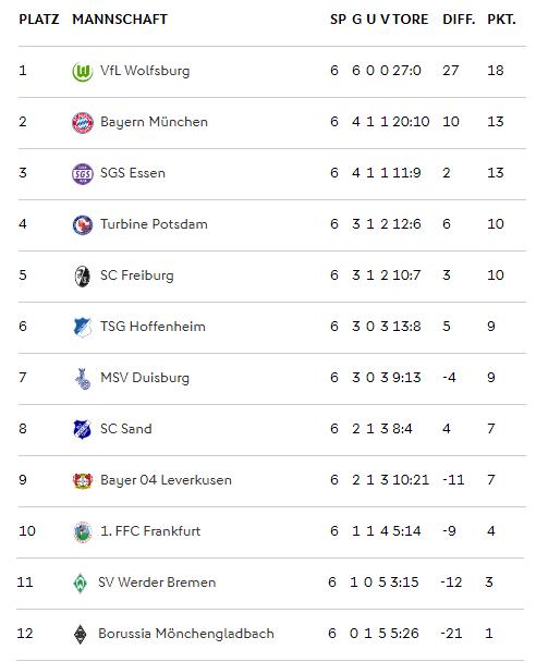 Frauen-Bundesliga table as it stands (Credit: DFB)