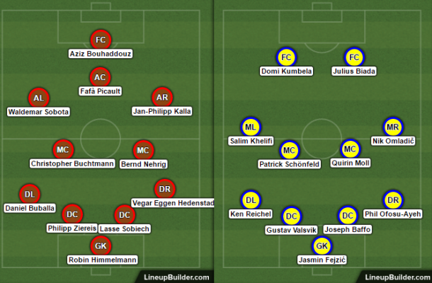 Source: James Rees/Lineup Builder