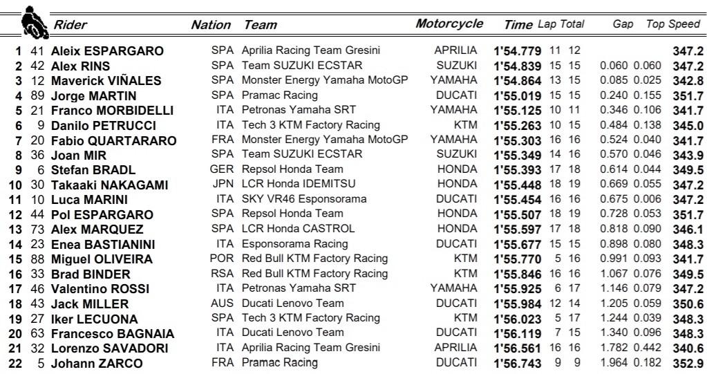 Resultados FP1 de MotoGP / Fuente: motogp.com