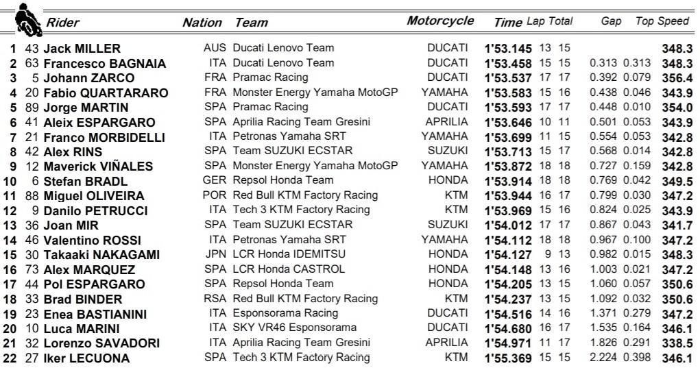 Resultados F2 de MotoGP / Fuente: motogp.com
