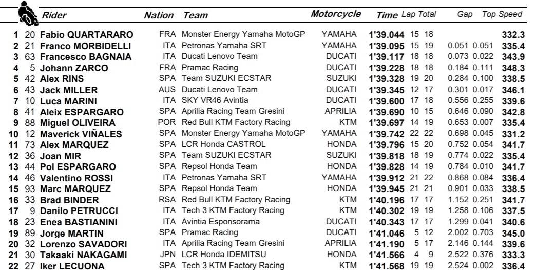 Clasificación de FP3 GP de Portugal / Fuente: MotoGP