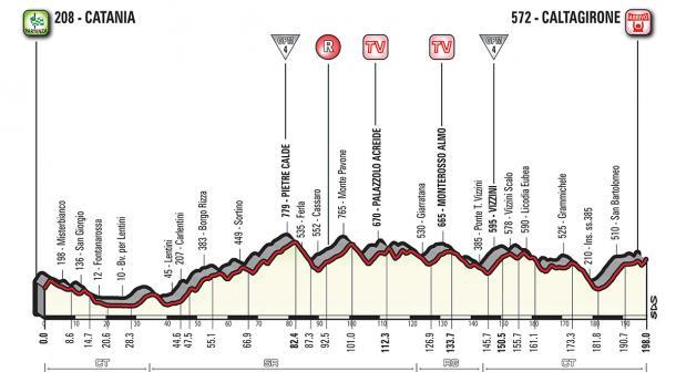 Altimetría de la etapa 4 | Foto: Giro d'Italia