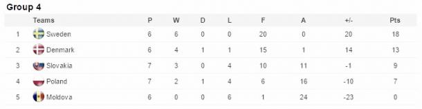 Group standings as of June 7, 2016. | Photo: UEFA