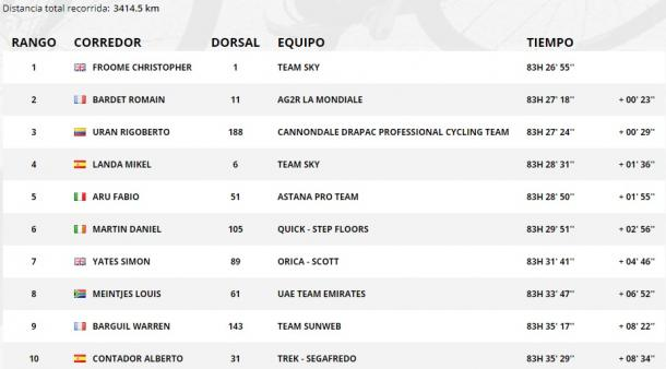 Clasificación general tras la 19ª etapa. | Fuente: TDF