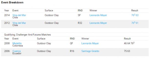 El detalle de los partidos jugados entre Giraldo y  Mayer. Imagen: atptour.com