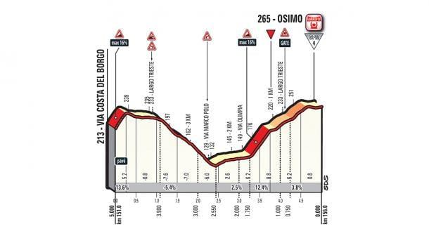 Perfil de los últimos 5 kilómetros   Fuente: Giro de Italia