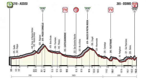 Perfil de la etapa   Fuente: Giro de Italia