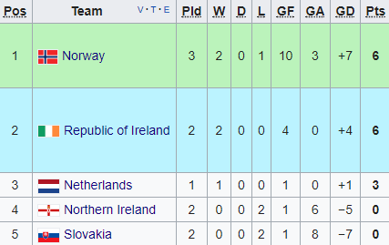 Group 3 as it stands (Credit: Wikipedia)