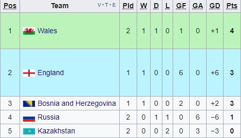Group 1 as it stands (Credit: Wikipedia)