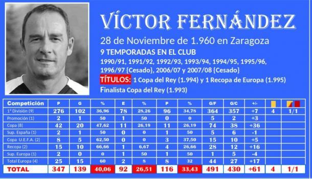 Estadística en el Zaragoza de Víctor Fernández