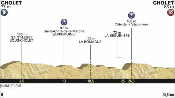 El perfil de la CRE | Foto: Tour de Francia