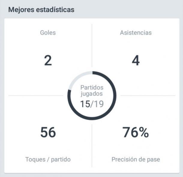 Los números de Sambueza en esta fase del campeonato. Imagen: Onefootball.