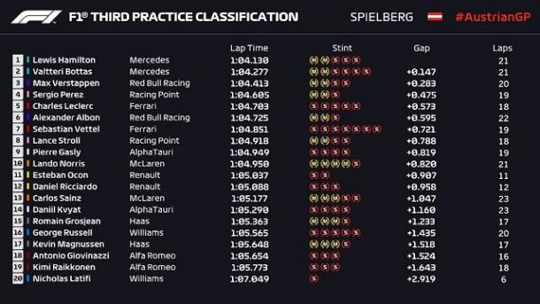 Resultados FP3. Fuente: F1
