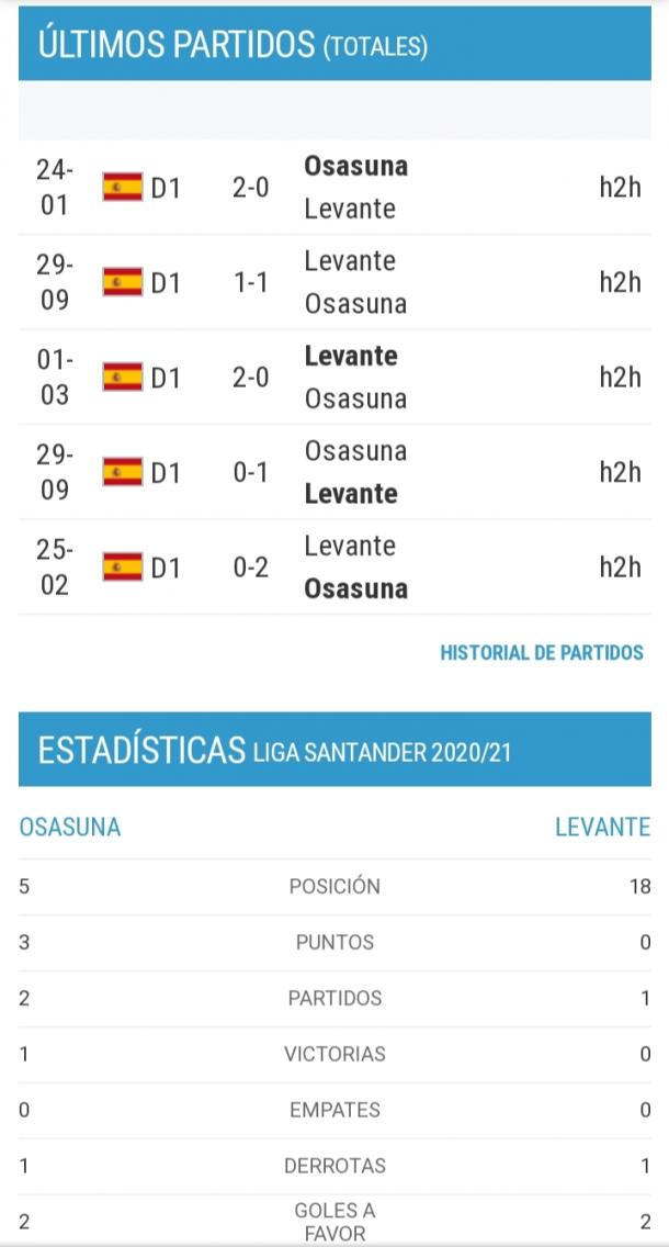 Estadísticas de los últimos partidos entre los dos equipos. Fuente: ceroacero
