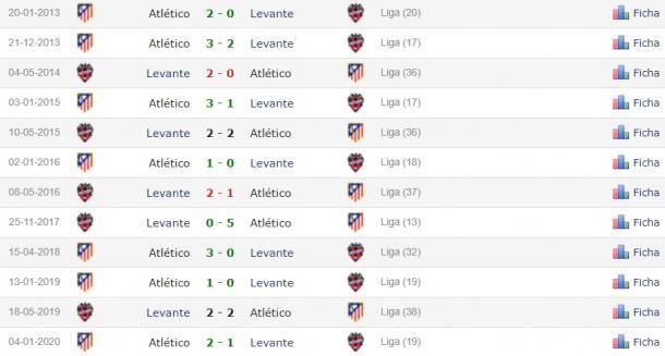 Estadísticas Levante vs Atlético de Madrid. / Fuente: Infoatleti.com