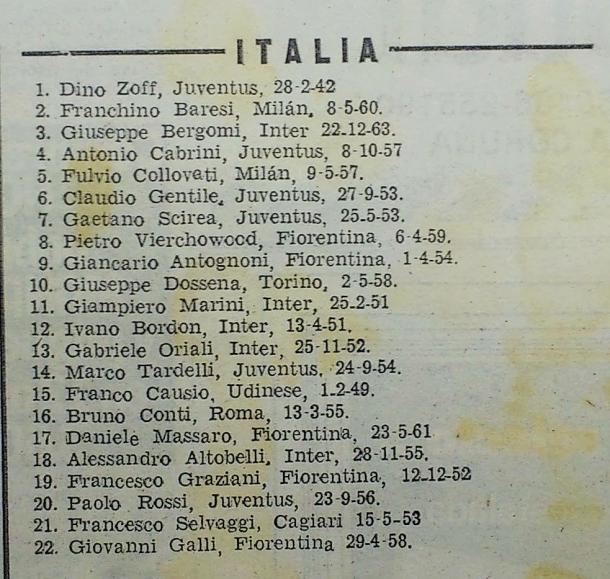 La discutida convocatoria de Bearzot para el Mundial 1982. | Fuente: El País