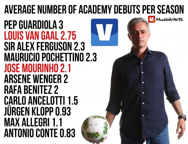 Mourinho's youth record compared to other top managers