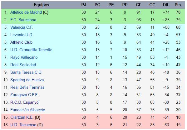 Liga Iberdrola table at the end of 2016-17 season (Credit: Wikipedia)