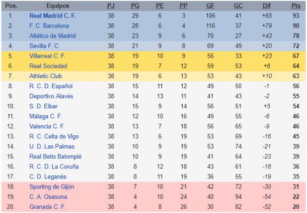 La Liga table at the end of 2016-17 season (Credit: Wikipedia)
