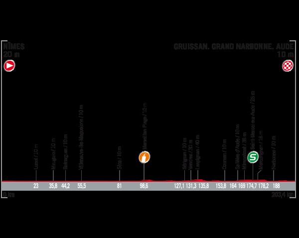 Fuente: Vuelta a España