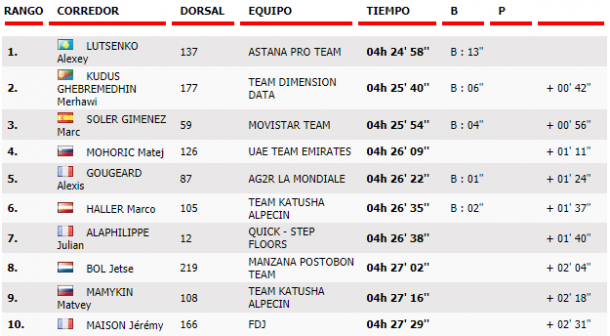 TOP-10 de la quinta etapa | Foto: Vuelta a España