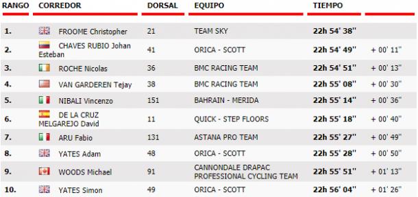 TOP-10 de la clasificación general | Foto: Vuelta a España