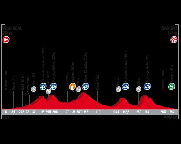 Recorrido sexta etapa Vuelta a España 2017 | Fuente: Vuelta a España