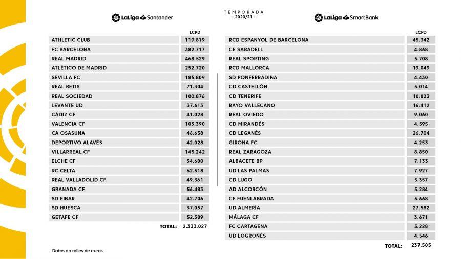 Límite salarial 2020-2021. | Foto: La Liga