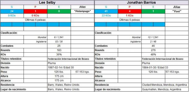 Elaboró Raúl Covarrubias | Fuente: Boxrec