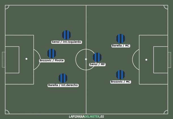 Dos posibilidades para el medio campo del Inter, ambas han sido implementadas por Conte en el presente curso.