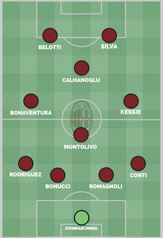 Seconda ipotesi per i rossoneri: da una difesa a tre, alla classica difesa con quattro elementi. Fonte foto: Squawka.com