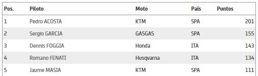 Clasificación de Moto3 2021. Foto: motogp.com