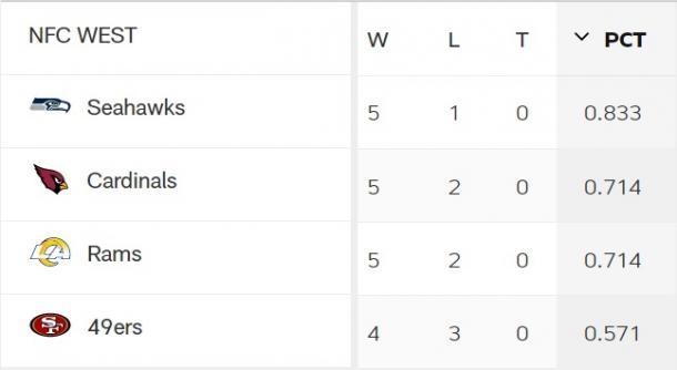 Gráfico: NFL