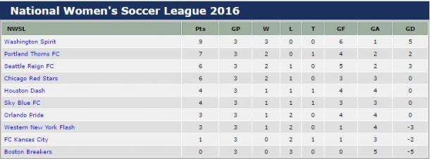 NWSL standings after three week | nwslsoccer.com