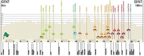 Il percorso della Omloop 2017