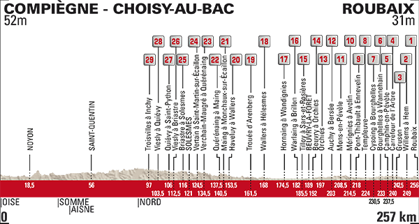 Fuente: Paris-Roubaix - ASO