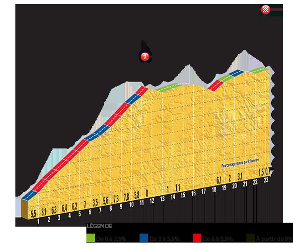 L'ultima salita e i chilometri finali, illustrati nel minimo dettaglio. Fonte foto: letour.fr