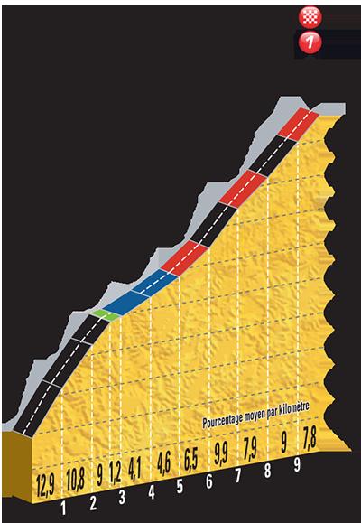 La scalata finale. Fonte foto: letour.fr