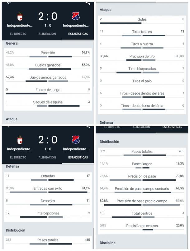 Estadísticas del encuentro entre Santa Fe e Ind.Medellín. Sin ser quien tuviera más el balón, fue el equipo más directo y práctico de los dos. Imagen: Fotomontaje Onefootball.