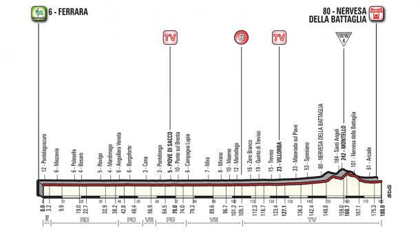 Perfil etapa 13 Giro de Italia: Ferrara - Nervesa della Battaglia | Foto: Giro de Italia