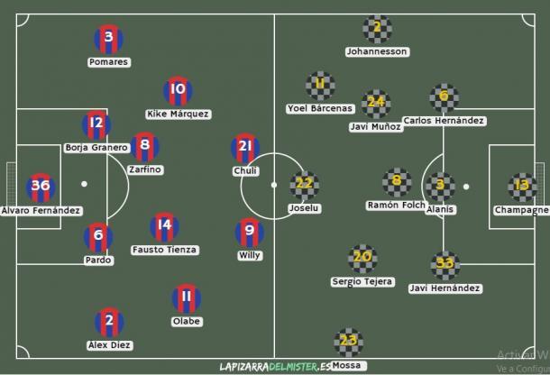 Posibles onces iniciales de ambos equipos en el Francisco de la Hera de Almendralejo. | Imagen: lapizarradelmister.es