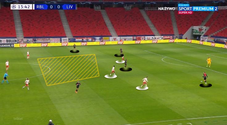 Pressão mais solta do RB Leipzig / Imagem: InStat / Edição: Daniel Klabunde