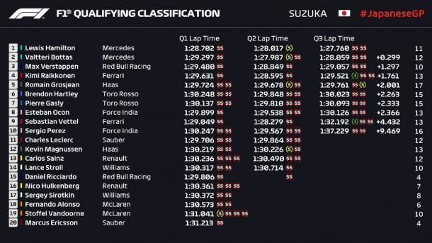 La classifica finale   twitter - @F1