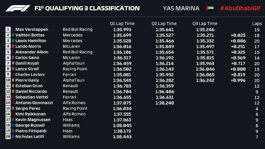 Resultado sesión de clasificación GP Abu Dhabi. (Fuente: @F1 Twitter)