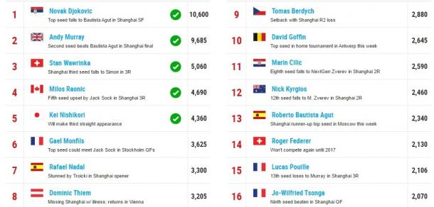 Race to London standings as of October 17. Photo: ATP World Tour