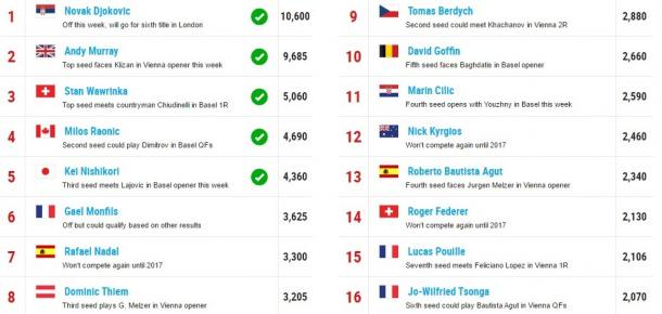 Race standings on Oct. 24. Photo: ATP World Tour
