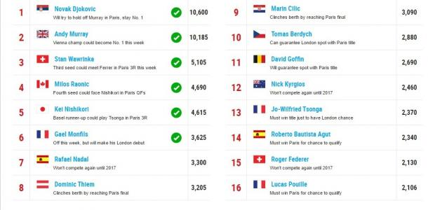 Race to London stands as of October 31st. Photo: ATP World Tour