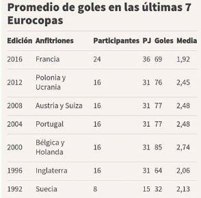Promedios goleadores de las últimas Eurocopas. Cortesía de as.com